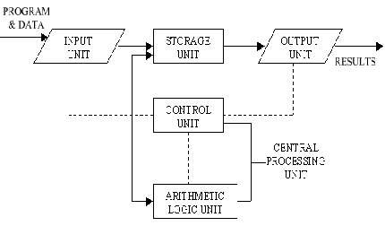 diagram of computer and explain its various components,Block diagram,Block Diagram Of Computers