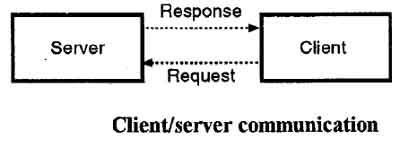 Client Server Communication