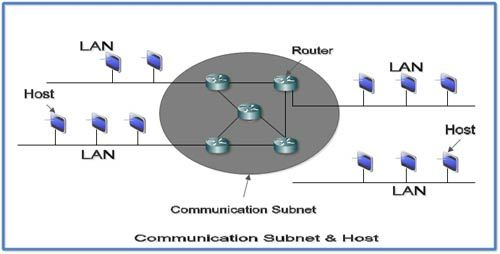 Communication Subnet And Hosts