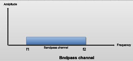Bandpass channel