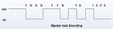 Bipolar Data Encoding