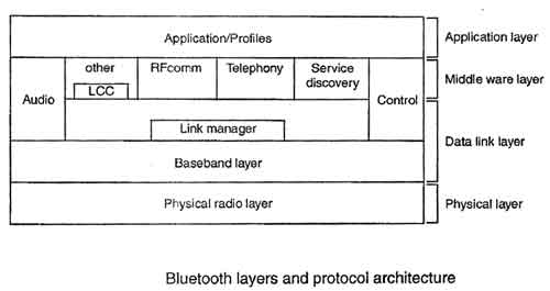 Bluetooth layers and protocol architecture