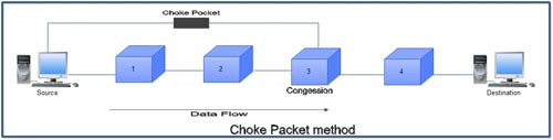 Choke Packet Method