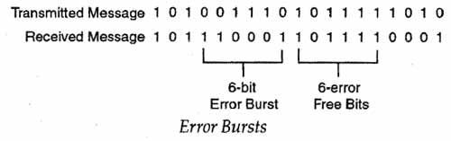 Error bursts