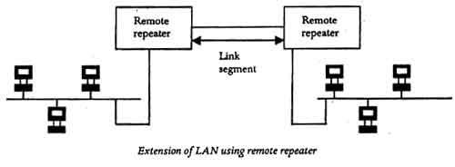 Extenstion of LAN Using Remote Repeater