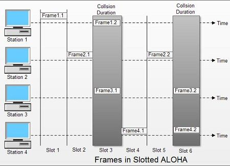 Frames in Slotted ALOHA