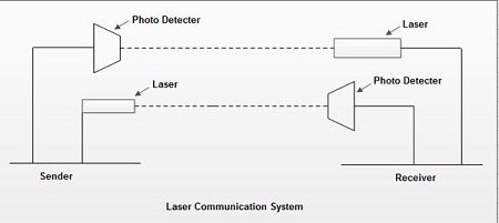 Laser Communication System