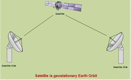 Satellite in Geostationary earth Orbit