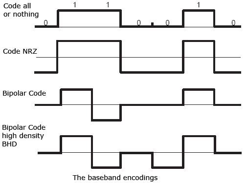 baseband encodings
