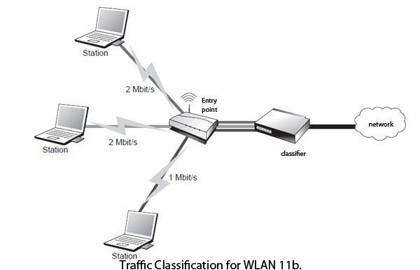 Traffic Classification for WLAN 802.11b