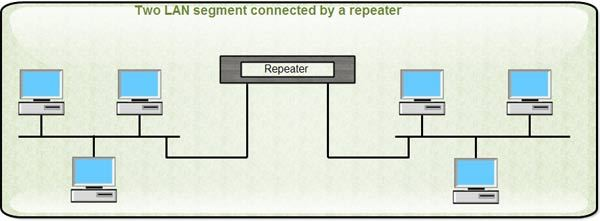 Two LAN Segment Connected by a Repeater