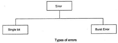Type of error