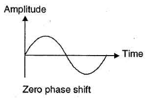 zero phase shift