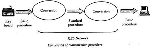 Conversion of Transmission Procedure