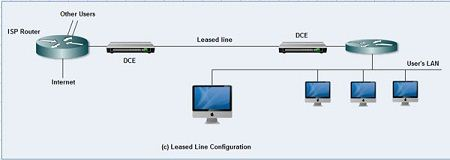 Leased Line Configuration