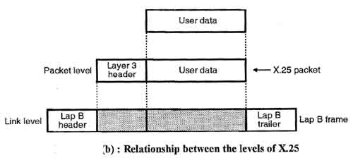 Relationship between the levels of X.25