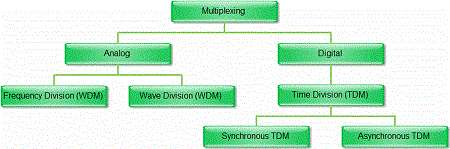 Type of Multiplexing