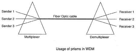 Usage of prisms in WDM