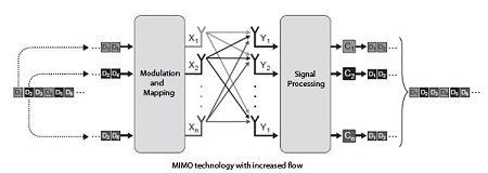 MIMO technology with increased flow