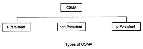 Type of CSMA