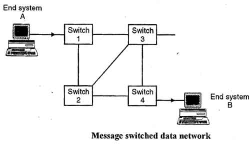Message Switched data Network