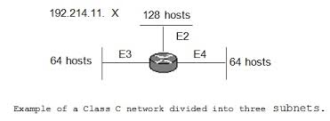 Class C network divided into three subnets