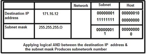 Subnetwork number