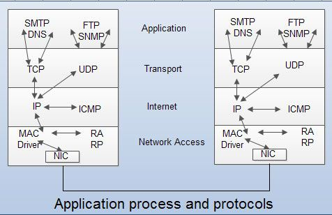 Application process and protocols