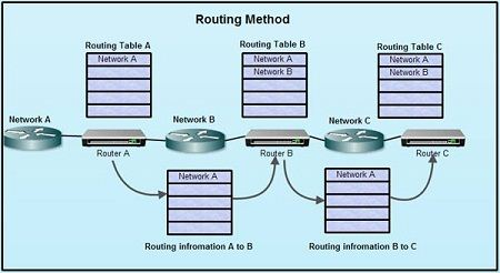 Routing Method - Distance-Vector Type