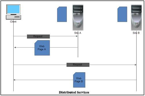 Distributed Services