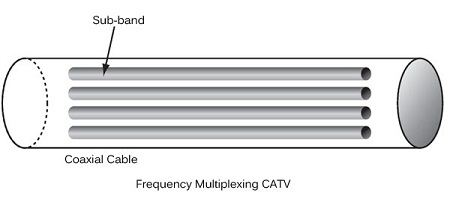 Frequency multiplexing CATV