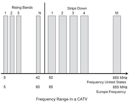 Frequency range in a CATV