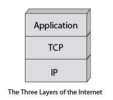 three layers of the Internet architecture