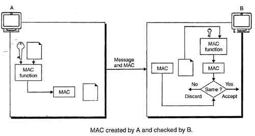 MAC Created By A And Checked By B