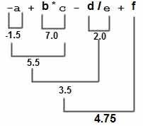 Arithmetic Expressions in C