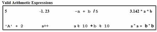 valid arithmetic expressions