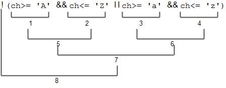 all the operators in the pair of parentheses are considered first