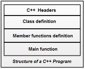 Structure of a C++ Program