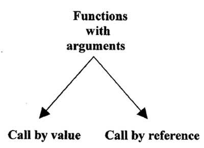 Functions With Arguments