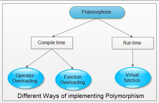 Different Ways of Implementing Polymorphism