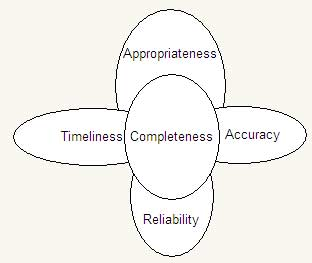 Diagrammatic Representation of Quality of Information