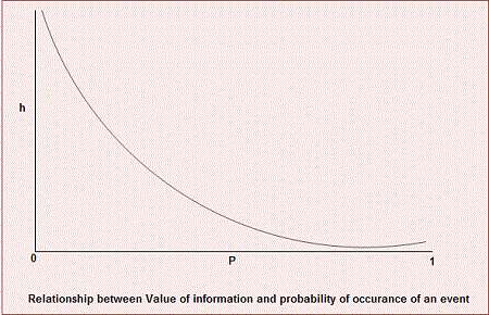 Relationship between Value of Information and Probability