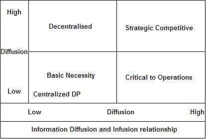 Information Diffusion and Infusion relationship
