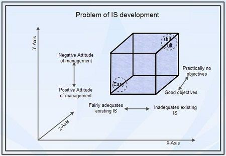Problem of IS developement
