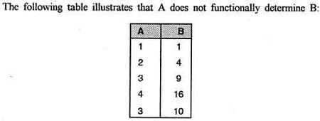 A does not functionally determine B