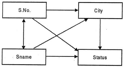 Dependency diagrams