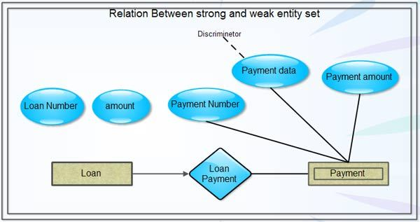 Relation Between strong and weak entity set