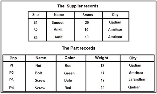 Supplier Records