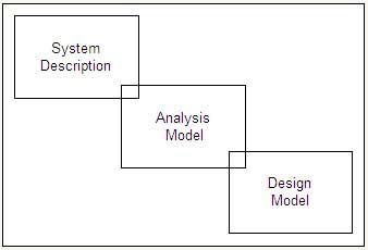 Analysis Model as Connector