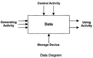 Data Diagram